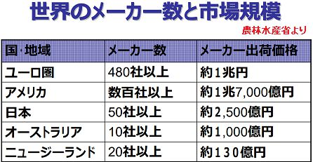世界のペットフード売れ行き表